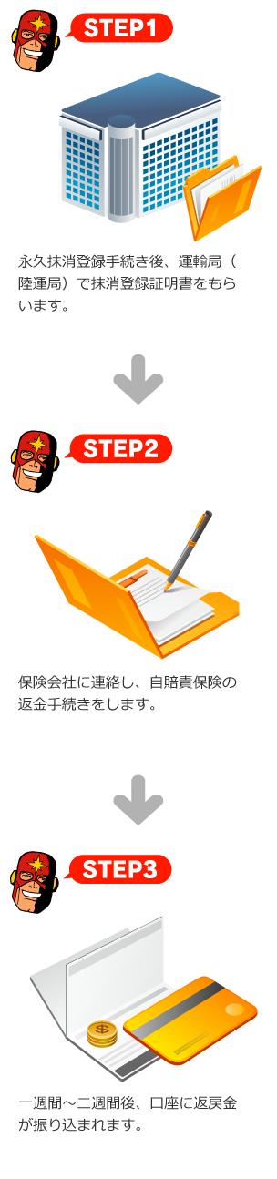 STEP1 永久抹消登録手続き後、運輸局(陸運局)で抹消登録証明書をもらいます。 STEP2 保険会社に連絡し、自賠責保険の返金手続きをします。 STEP3 一週間〜二週間後、口座に返戻金が振り込まれます。